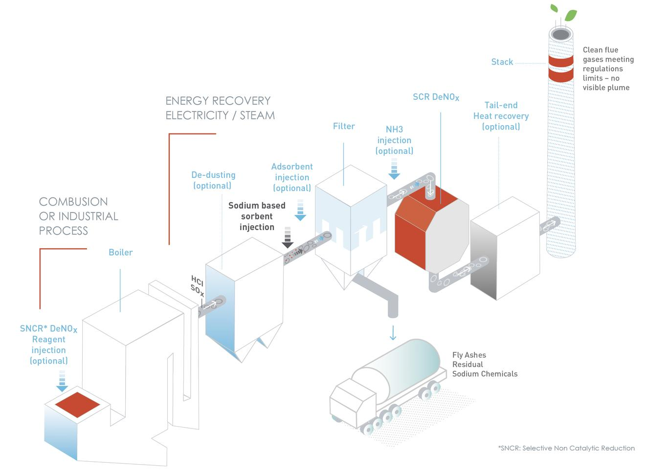 SOLVAir process schema - Dry Sorbent Injection Process - DSI