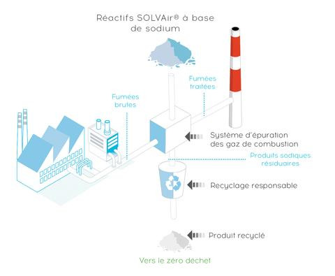 SOLVAir-Residues recycling-Schema-French